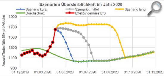 übersterblichkeit 2021