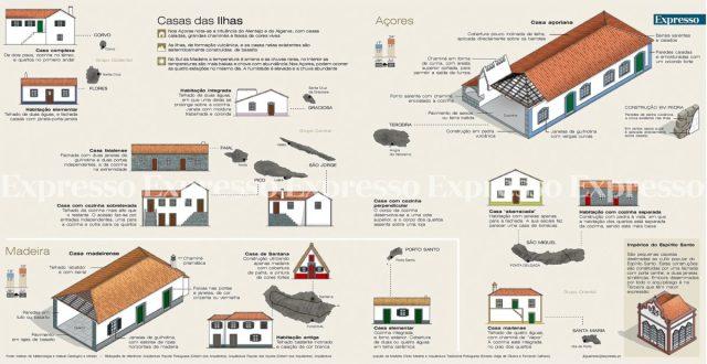 Casas típicas das Ilhas