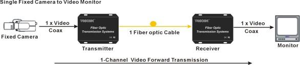 camera video over fiber