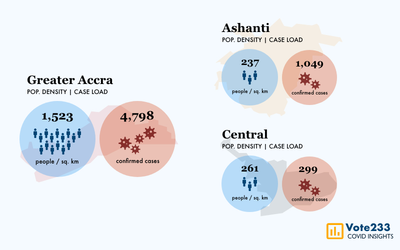 Population Density & Covid-19: Why 87% of cases are in Greater Accra and Ashanti Region