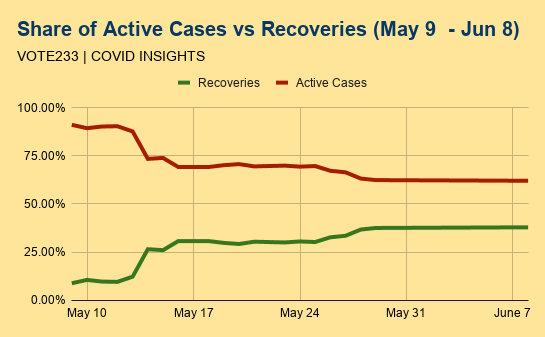 June 8 – Covid Update: Cases are doubling every 26 days
