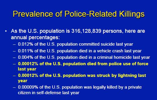 Prevalence of Police-Related Killilngs