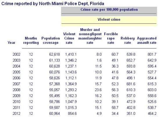 Crime rates 2002-2012 North Miami