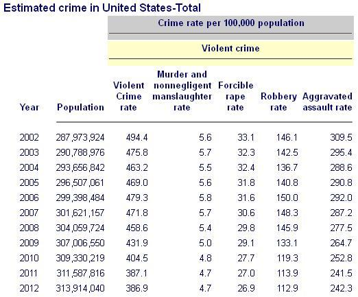 Crime rates 2002-2012 US