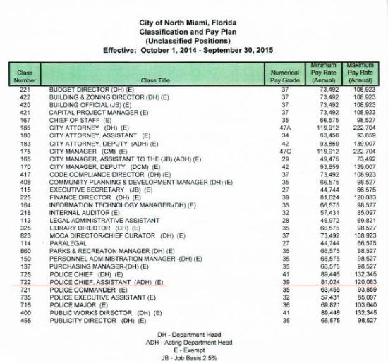 Classification and Pay Plan
