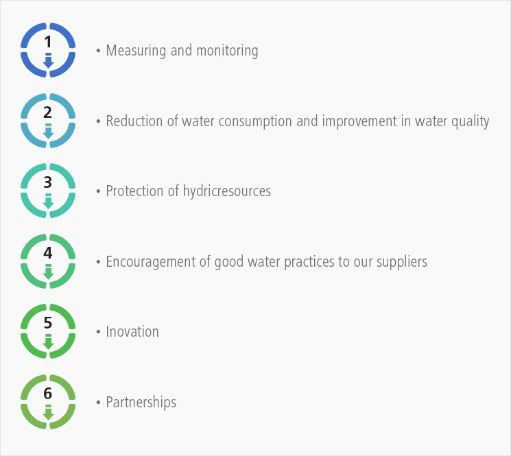 Water Management Plan maps the reduction of water