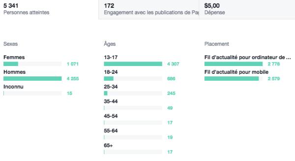 """Statistiques Facebook de la publicité pour la publication """"Comprendre les joueurs en huit points"""""""