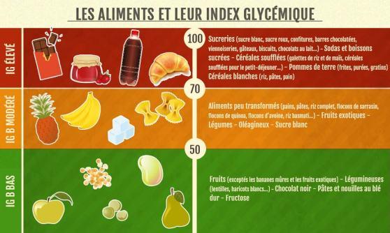 index glycémique index-glycemique-aliments-tableau-Jean-Marc-Fraiche-VousEtesUnique.com