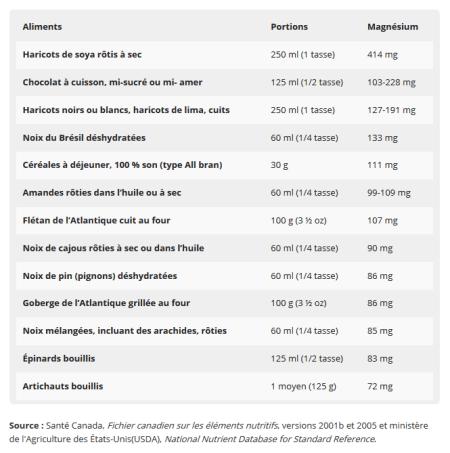 magnesium-aliments-Jean-Marc-Fraiche