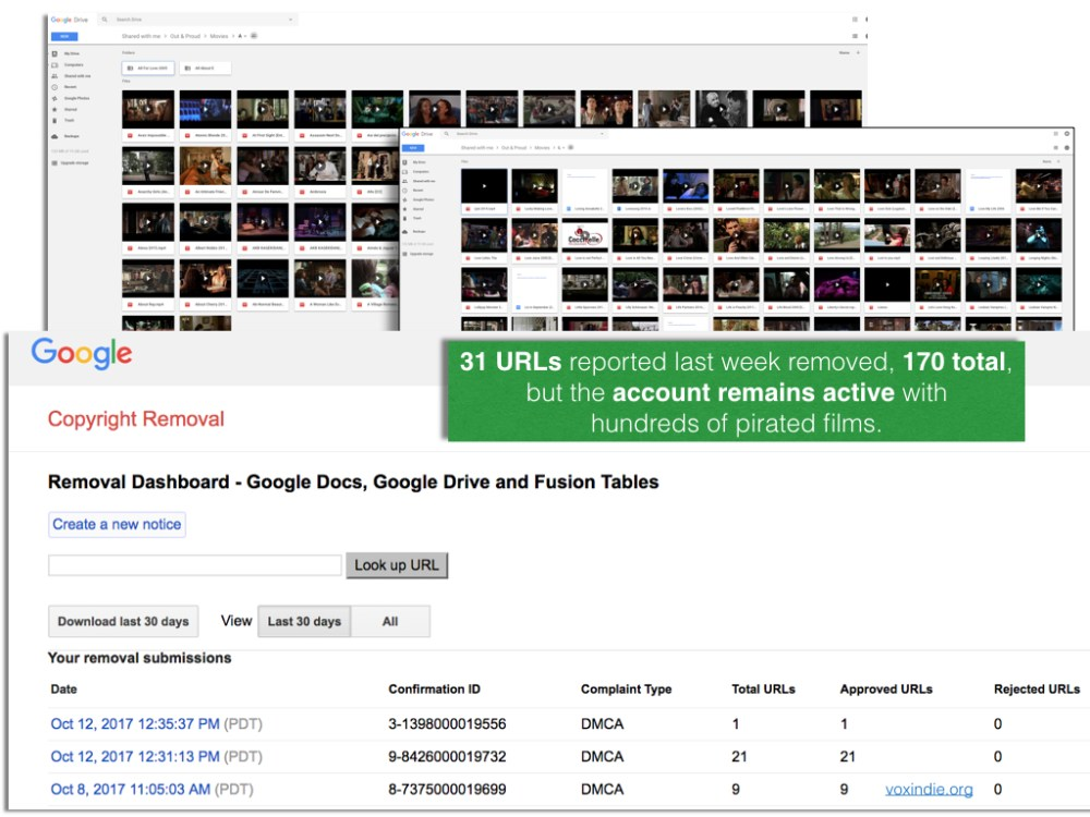 UPDATE-170 pirated movies later, Google continues to protect pirates
