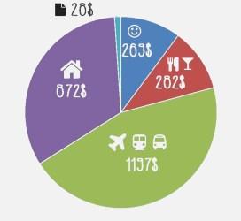 Notre budget pour notre voyage à New York - Voyageurs Sans Frontières