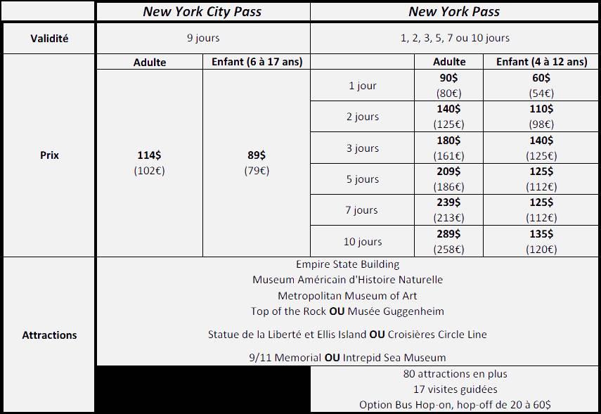 Comparaison entre New York City Pass et New York Pass - Voyageurs Sans Frontières