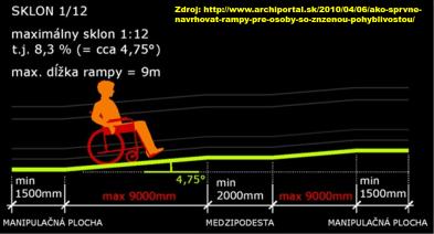 rampa-rozmer-2