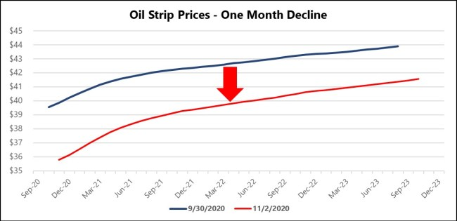 Oil Strip Prices - One Month Decline