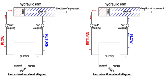 hydraulic ram diagram ski doo wiring basic principals of struts tony s technical blog to hopefully simplify this i have shown two schematic circuit diagrams below one for extend and retract