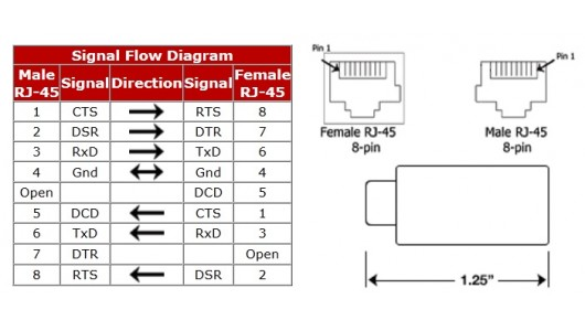 Ethernet Wiring Diagram Rj45 Rj45 Cat5 Rs232 Serial Crossover Adapter Device Dce Dte