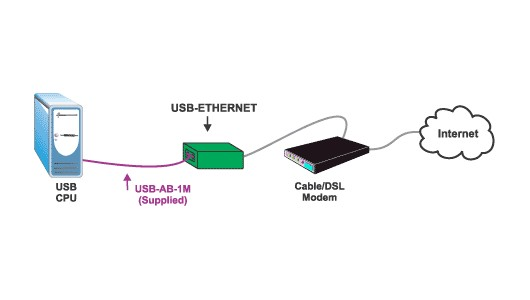 USB Ethernet Adapter LAN Converter connect network USB 2.0