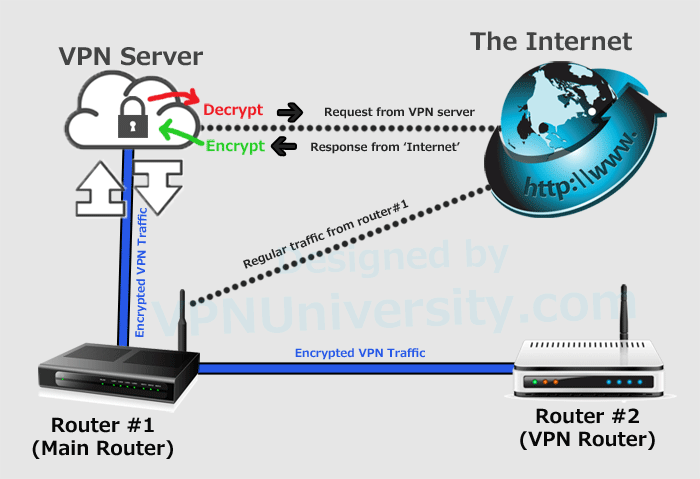 fios tv wiring diagram telect fuse panel dual router setup w a dedicated vpn step by tutorial image showing layout