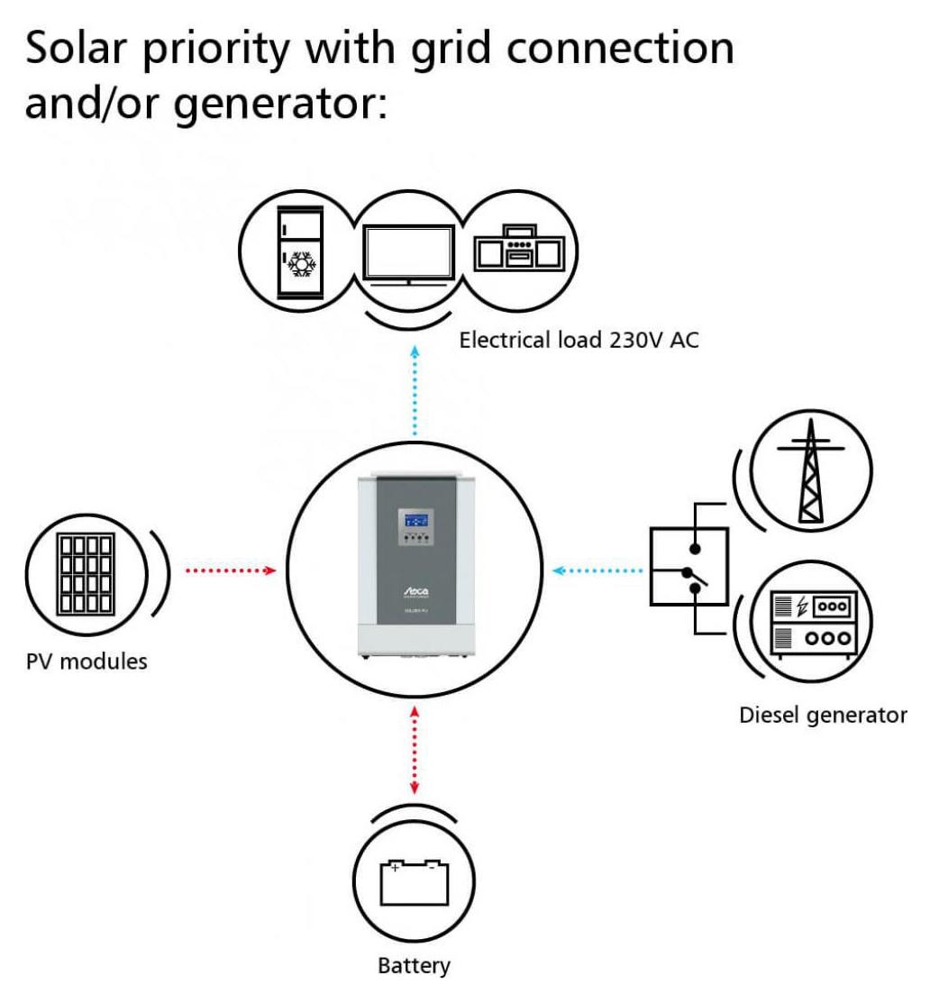 Inverter Off Grid All In One Steca Solarix Pli 24 And