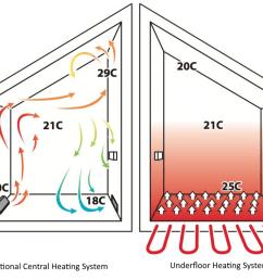 underfloor heating v traditional heating graphic [ 1024 x 791 Pixel ]