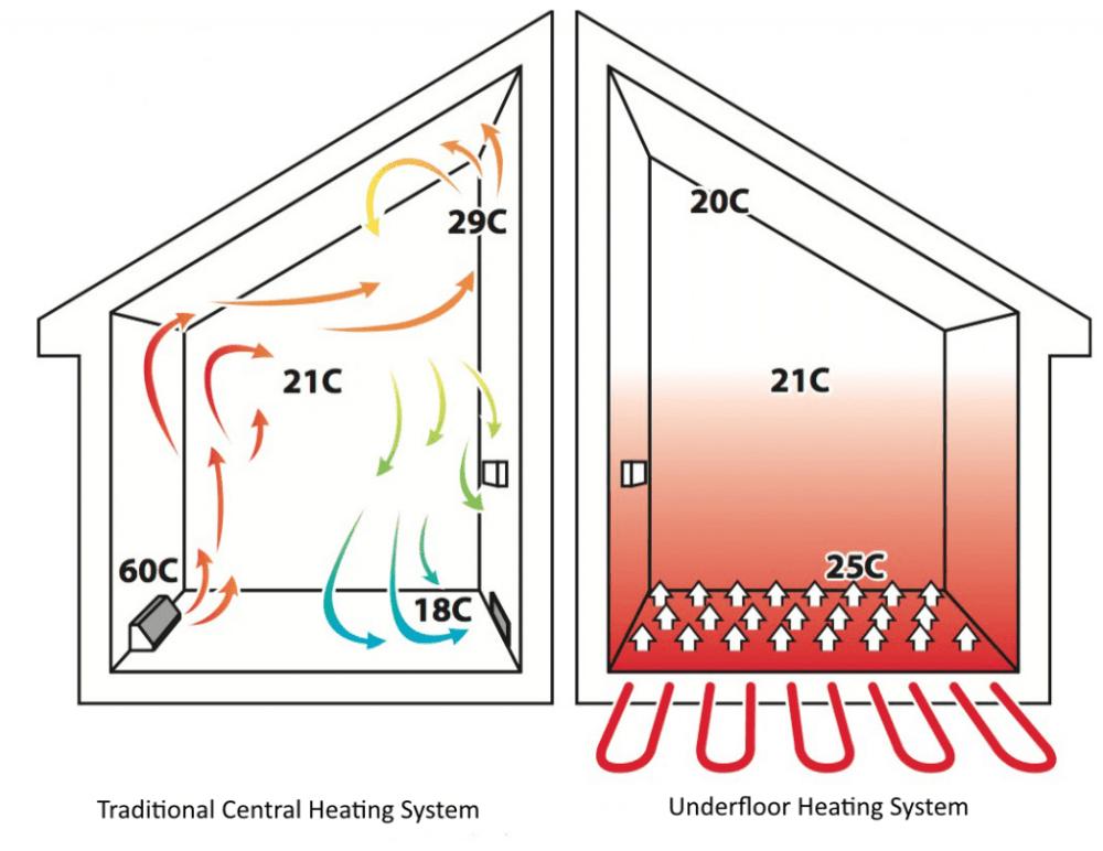 medium resolution of underfloor heating v traditional heating graphic