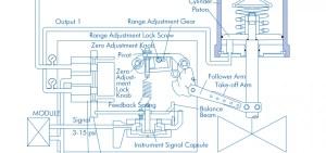 Control Valve Positioner Working Principle • VRC