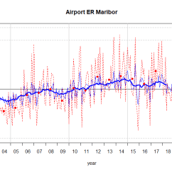 Airport Er Diagram Fender Telecaster 3 Way Wiring Maribor The Graph Shows Relative Monthly Deviation Of Speed And Cube For Each Month Period Average Are Calculated