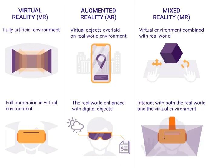 VR vs AR vs MR
