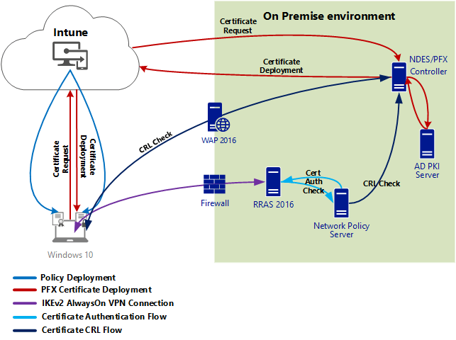 windows pki diagram how to read electrical control wiring diagrams 10 alwayson vpn with conditional access part 1 the documentation from microsoft is pretty clear but of course i will describe my gotchas installing and configuring these