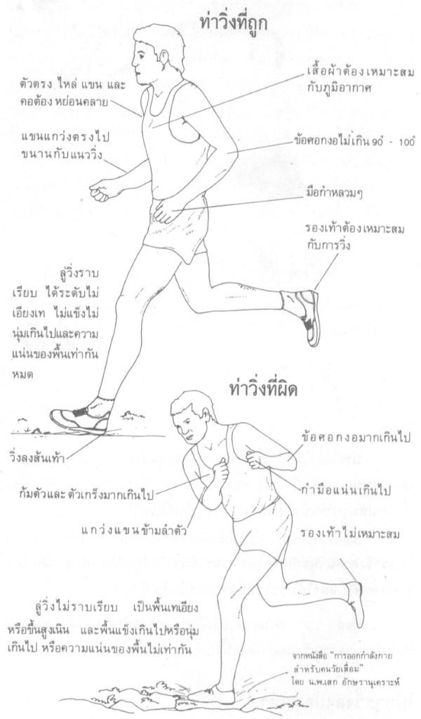 คู่มือการวิ่งสำหรับผู้เริ่มต้น (ตอนที่ 1)