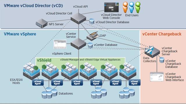 vcloud director architecture