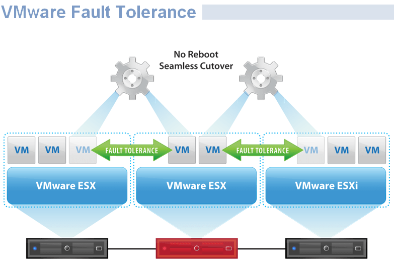 Vmware Diagram Examples Wiring Diagram Portal