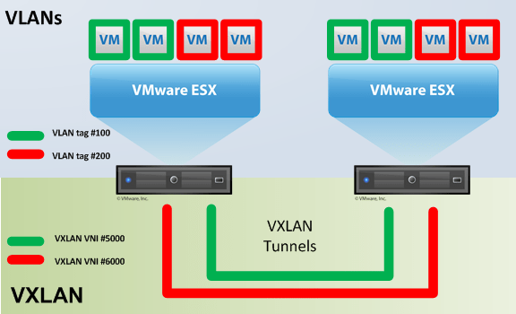Learning NSX-Part-5-Configure VXLAN on the ESXi Hosts |