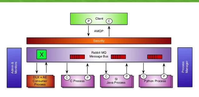 Installing RabbitMQ for vCloud Director |