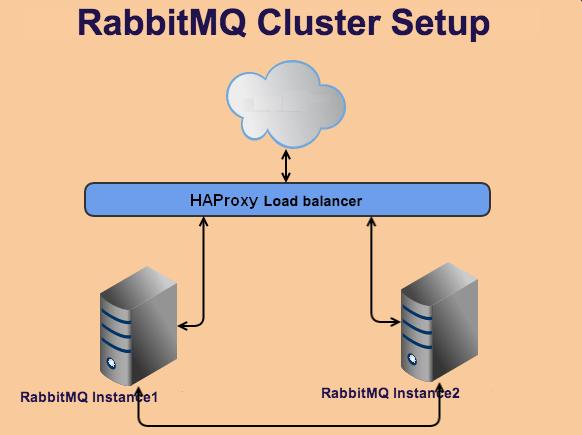 RabbitMQ Clustering
