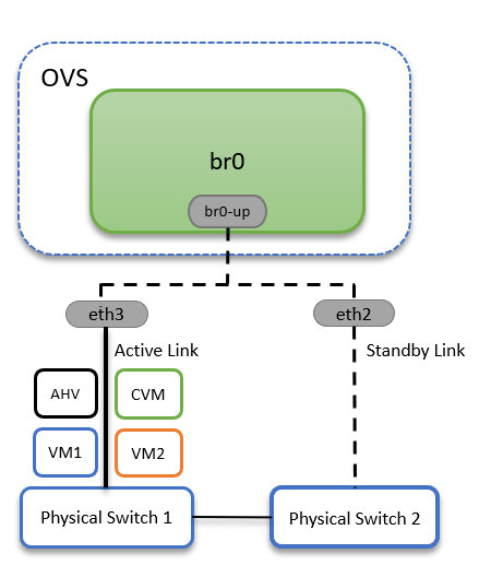 OVS-Active-Backup-Arch.PNG