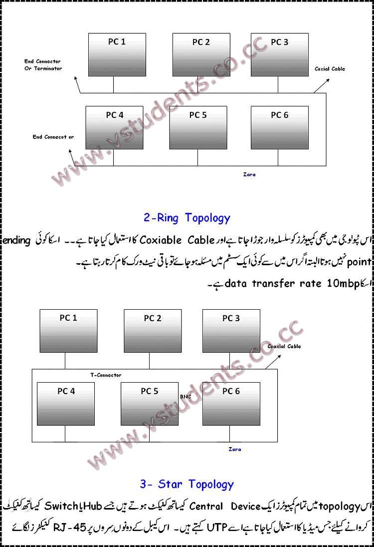 Learn Computer Networking in Urdu! urdu Networking