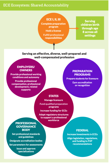 A graphic displaying the ECE ecosystem