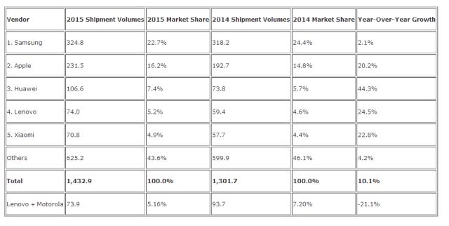 IDC Smartphone marketshare 2015