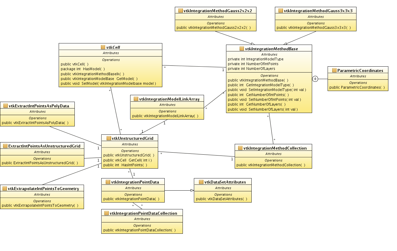association in class diagram example schneider mccb wiring vtk integration point support kitwarepublic