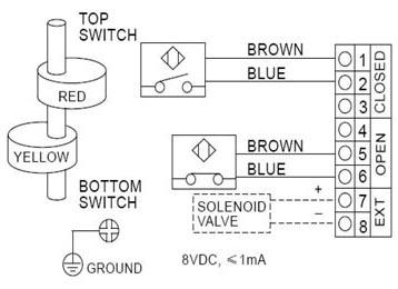 ALS400PP22 Limit Switch Box, ALS400PP22 Series Valve Monitor