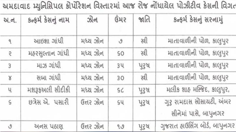 ahmedabad corona positive name list