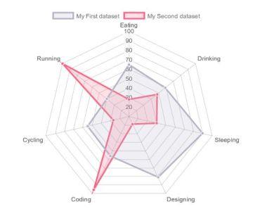 Vue.js Wrapper For Chart.js