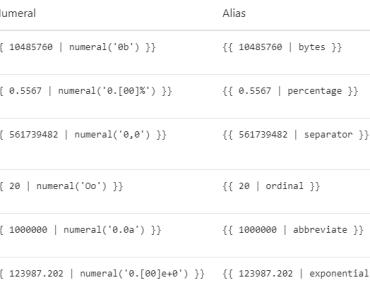 Vue.js Filter For Numeral.js
