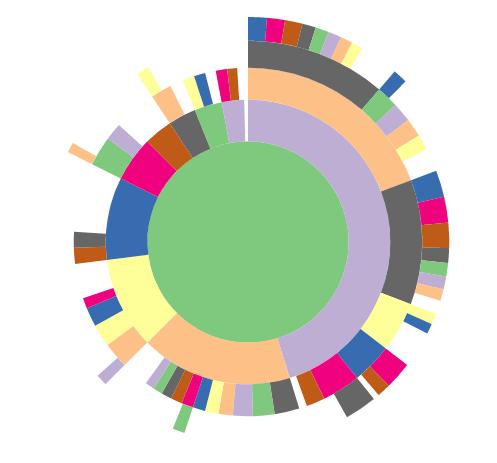 Sunburst Chart In Angular 4