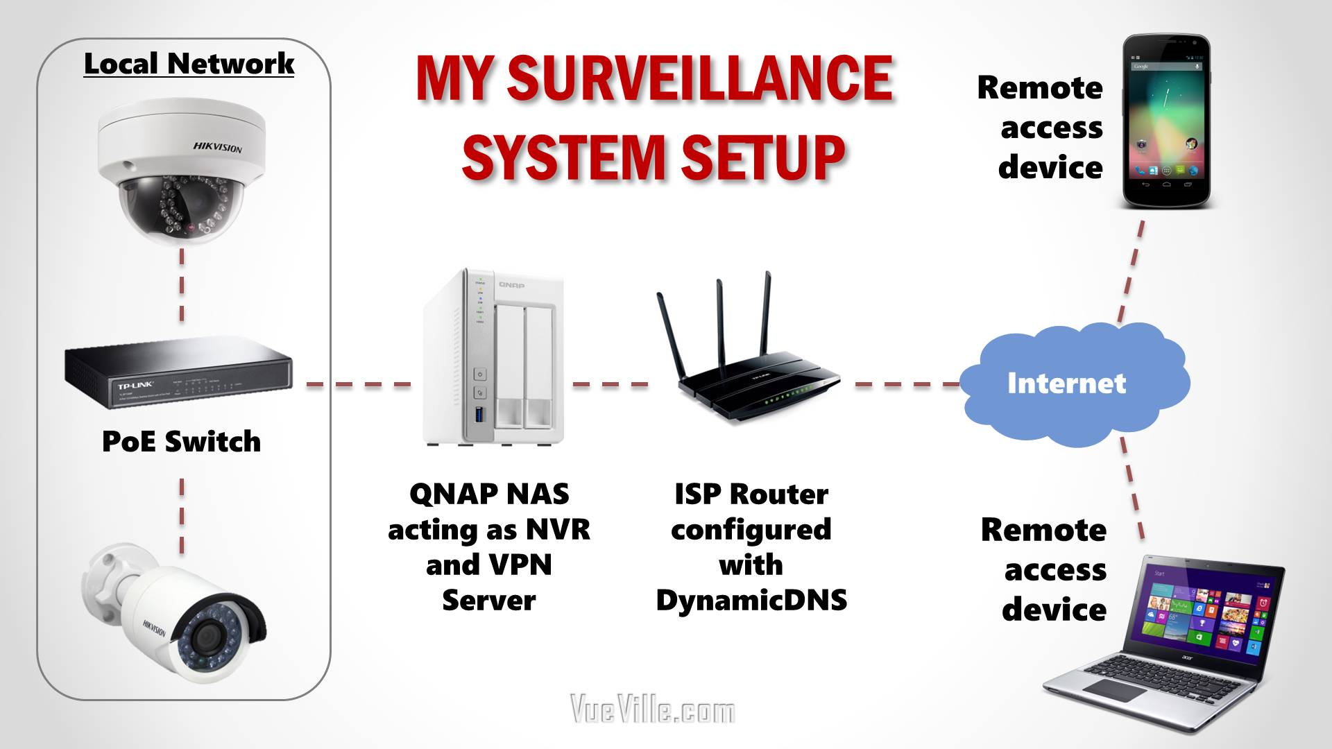 hight resolution of diy home security system network topology logical vueville com