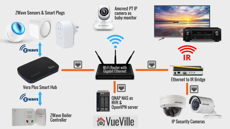 Image Result For Smart Home Security System