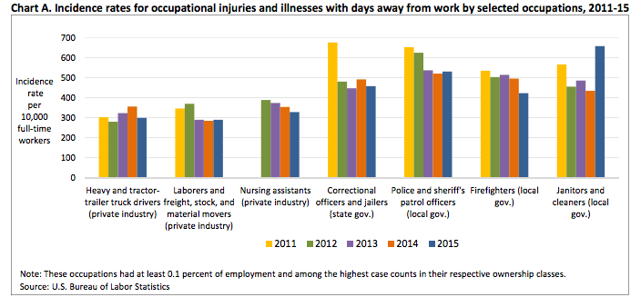 Chart A This chart is titled: Incidence rates for occupational injuries and illnesses with days away from work by selected occupations, 2011-15
