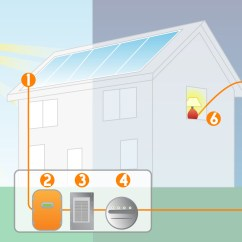 How Solar Power Works Diagram Vga To Component Wiring Vulcan Llc