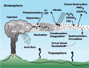 model van het effect van vulkanische gassen op het klimaat